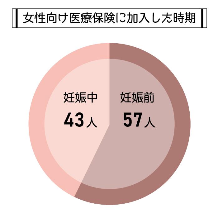 女性向け医療保険に加入した時期の円グラフ